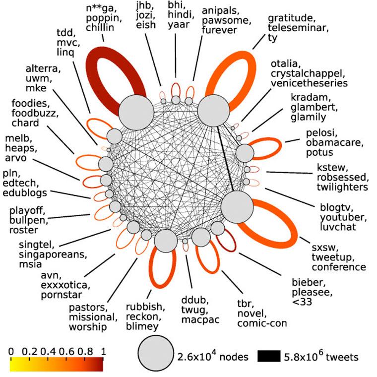 tribus de twitter tuits tuitear tuiteros